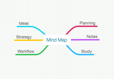 Mind Map Preview